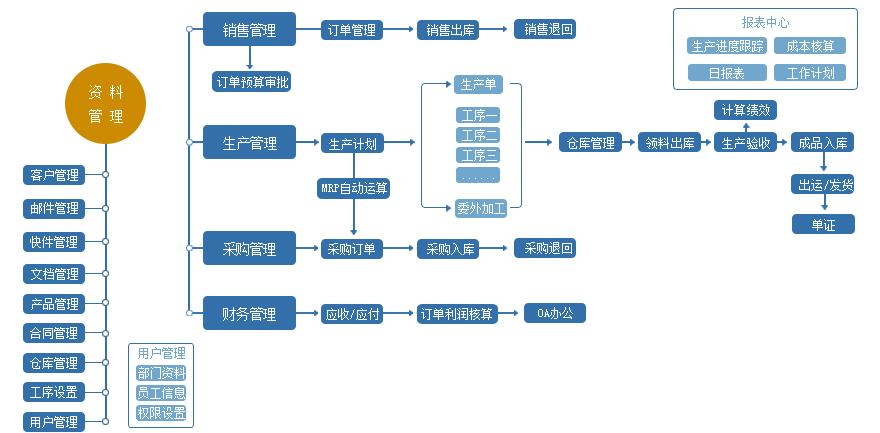 ERP流程图